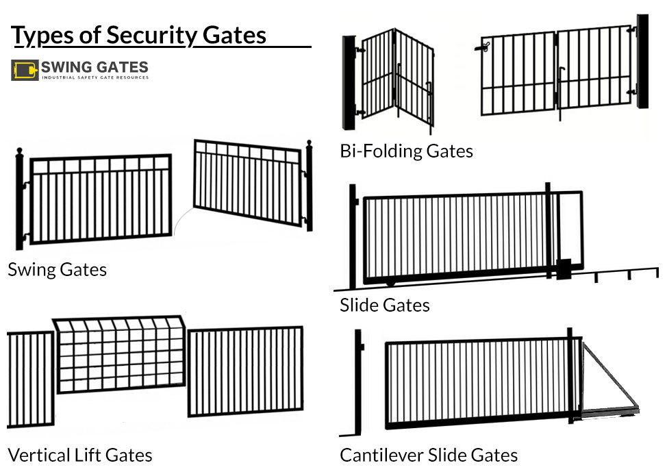 types of security gates